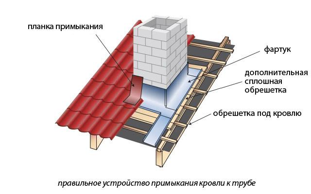 Устройство фартука на дымоход купить облицовку для камина из мрамора в москве