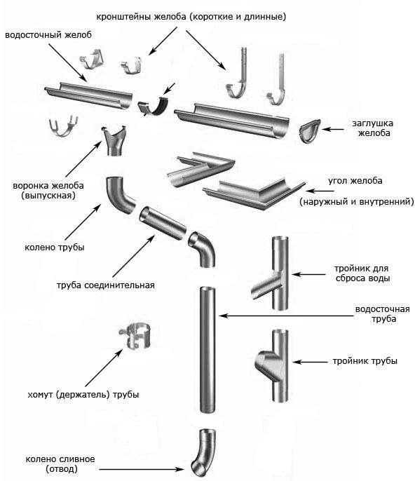 Комплектующие для водосточной системы