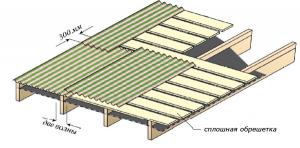 Обрешетка Ондулина при наклоне ската до 10Обрешетка и нахлест при уклоне ската 5 до 10°