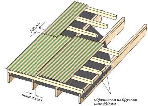 Обрешетка и нахлест при уклоне ската 10 до 15°