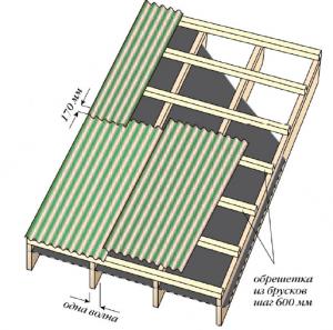 Обрешетка и нахлест при уклоне ската от 15°