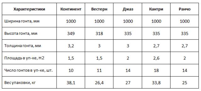 Сравнение характеристик многослойной черепицы Шинглас