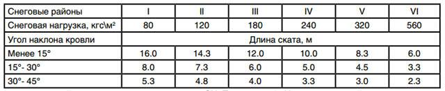 таблица максимальной длины ската для снегозадержателей