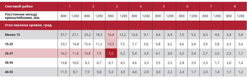 Данные для расчета количества снегозадержателей