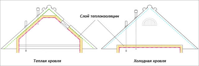 Схема: теплая и холодная крыша