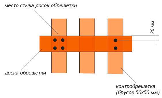 Правила установки доски обрешетки
