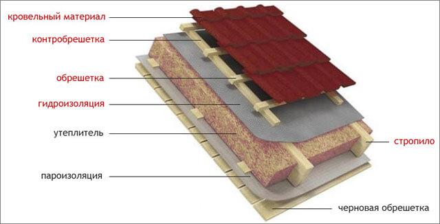 Кровельной пирог для теплой крыши