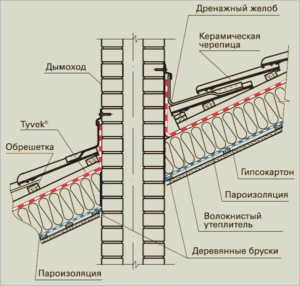 Монтаж мембраны в месте примыкания к трубе