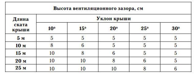 Таблица значений контробрешетки