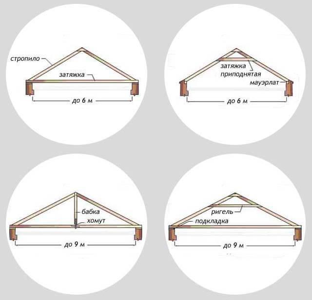 схема стропил для двускатной конструкции крыши