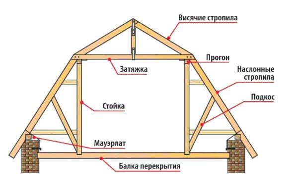 конструкция ломанная крыша