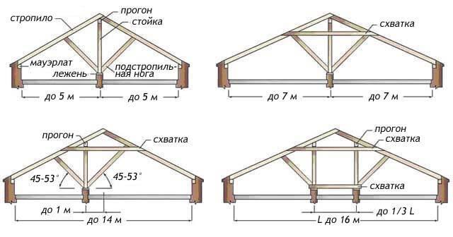 наслонная стропильная система двускатной крыши