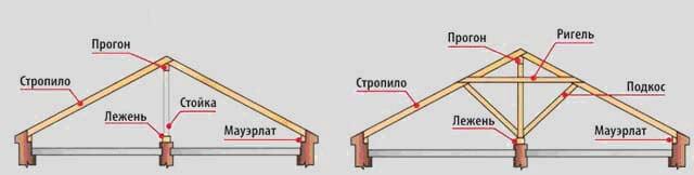 стропильная система наслонного вида
