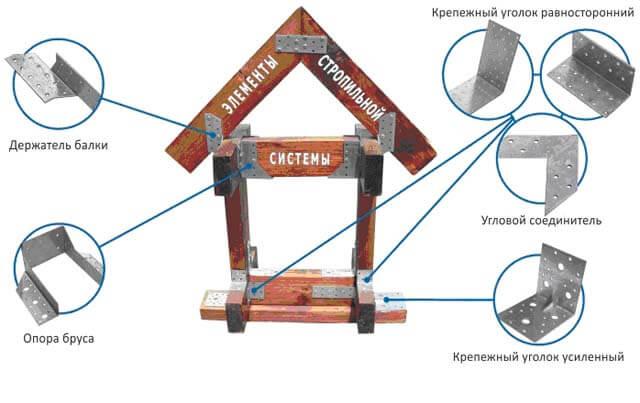 металлический крепеж для стропил
