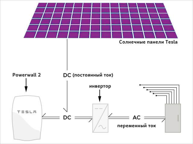 схема подключения солнечных батарей tesla