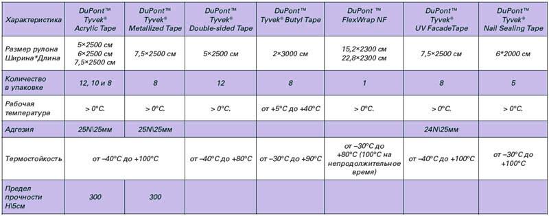 размеры и характеристики скотчей Тайвек