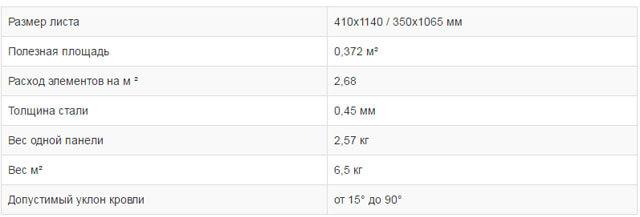 Таблица технических характеристик композитной черепицы Grand Line